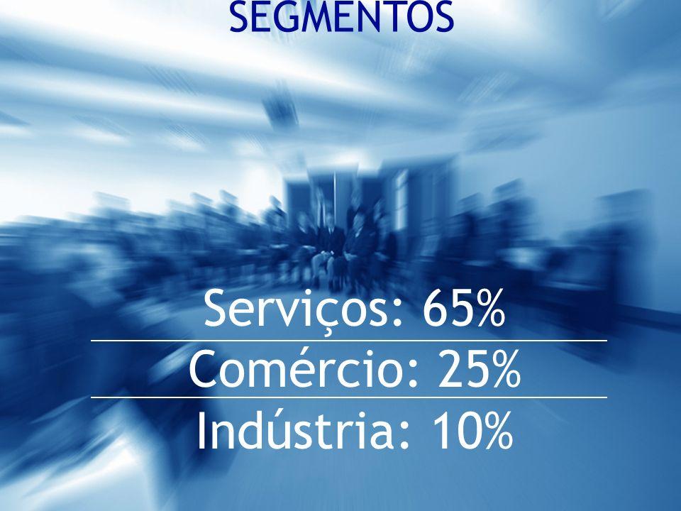 SEGMENTOS Serviços: 65% Comércio: 25% Indústria: 10%