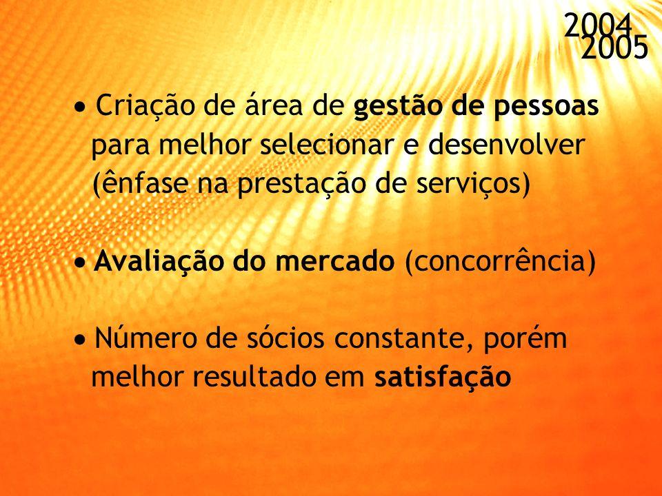 2004 2005 Criação de área de gestão de pessoas