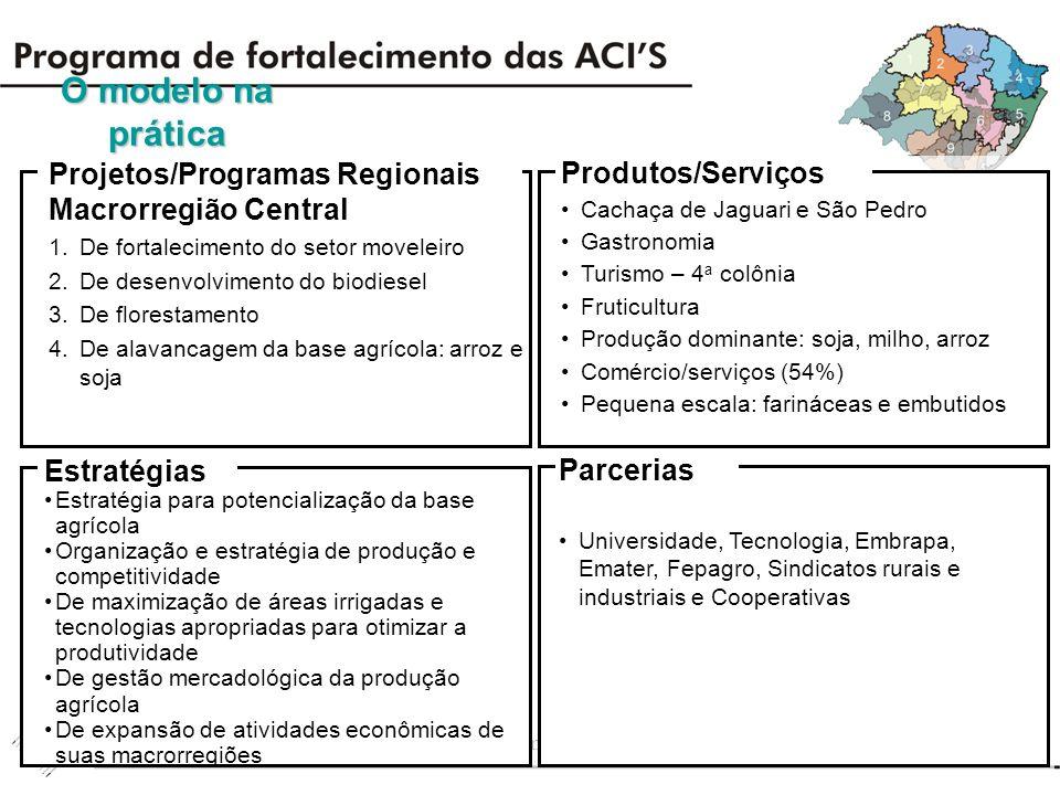 O modelo na prática Projetos/Programas Regionais Produtos/Serviços