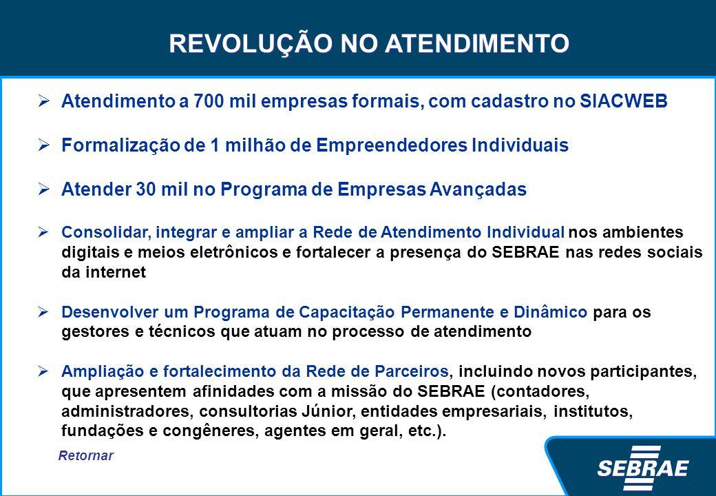 REVOLUÇÃO NO ATENDIMENTO