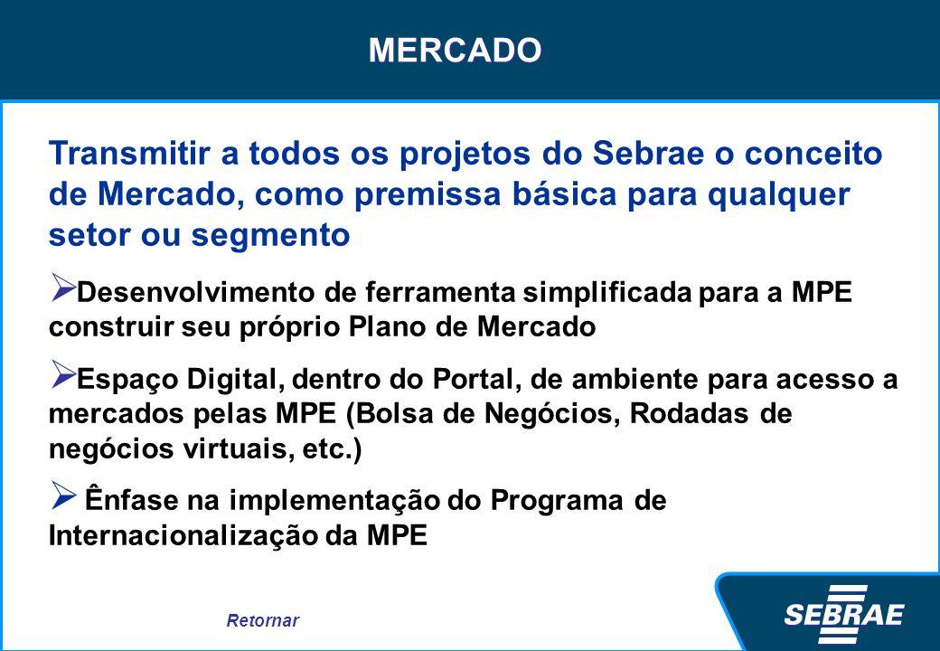 MERCADO Transmitir a todos os projetos do Sebrae o conceito de Mercado, como premissa básica para qualquer setor ou segmento.