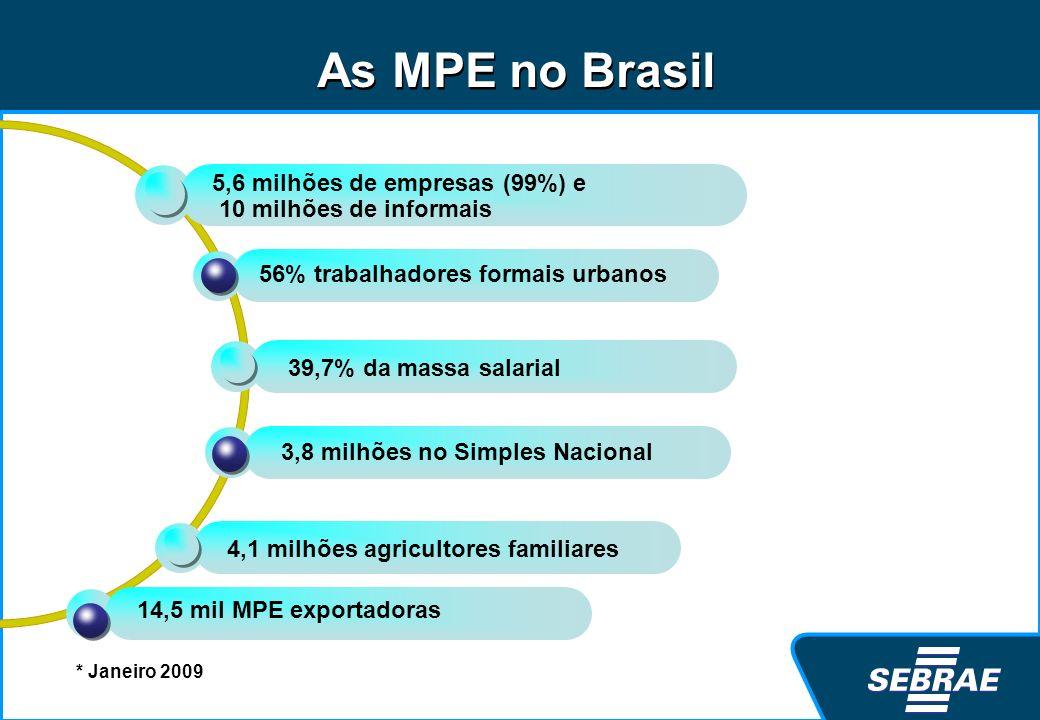 As MPE no Brasil 5,6 milhões de empresas (99%) e