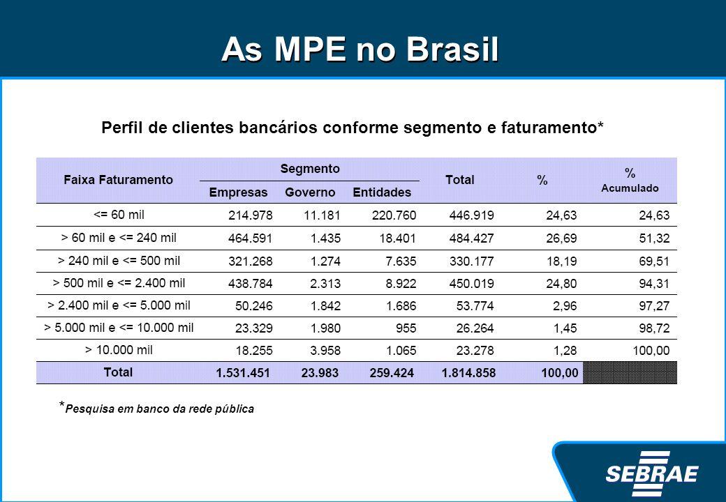 Perfil de clientes bancários conforme segmento e faturamento*