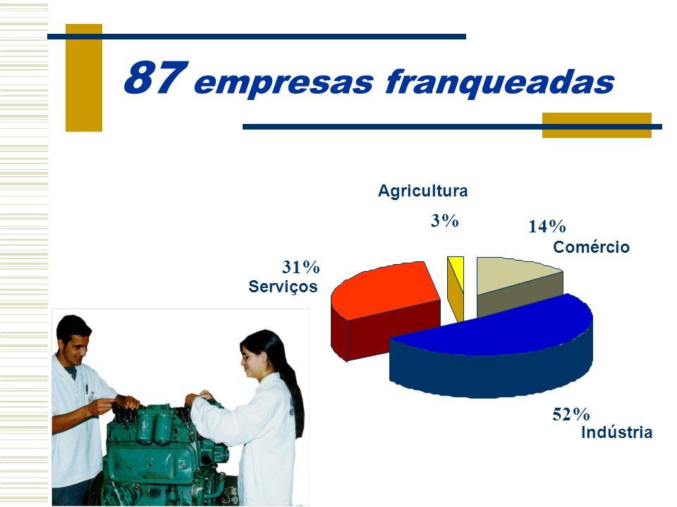 87 empresas franqueadas 3% 14% 31% 52% Agricultura Comércio Serviços