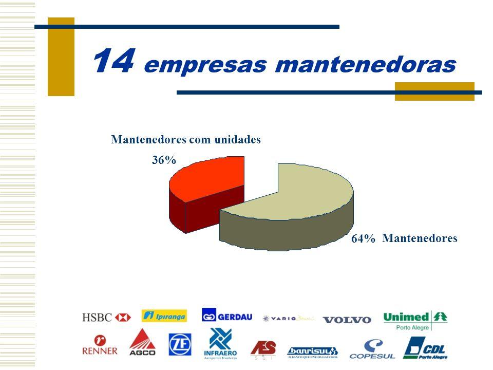 14 empresas mantenedoras