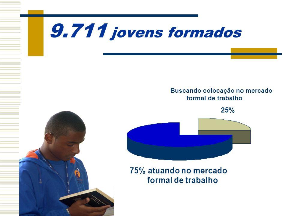 9.711 jovens formados 75% atuando no mercado formal de trabalho 25%