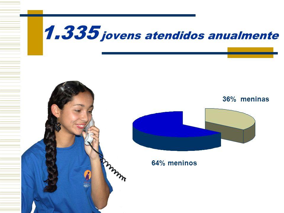 1.335 jovens atendidos anualmente