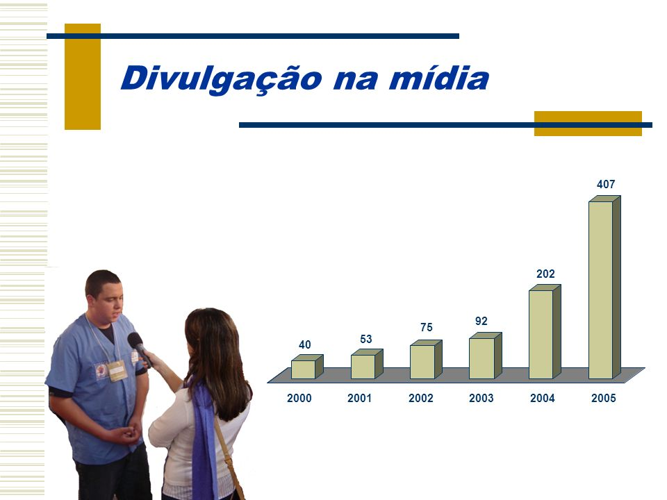 Divulgação na mídia 2000 53 75 92 202 407 40 2001 2002 2003 2004 2005