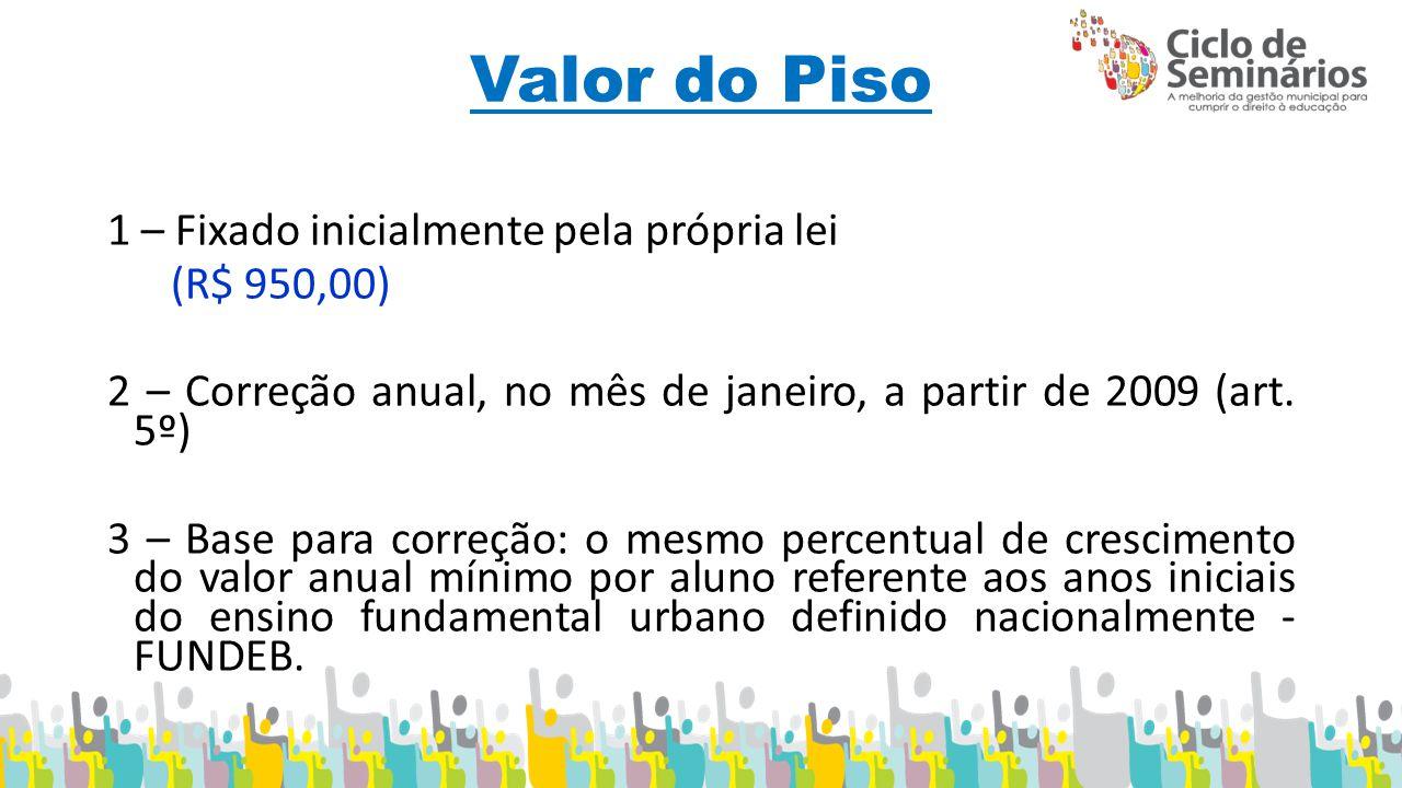 Valor do Piso 1 – Fixado inicialmente pela própria lei (R$ 950,00)