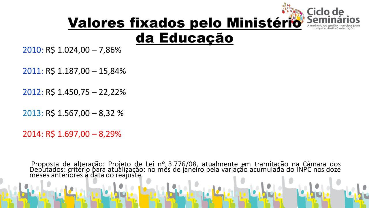 Valores fixados pelo Ministério da Educação