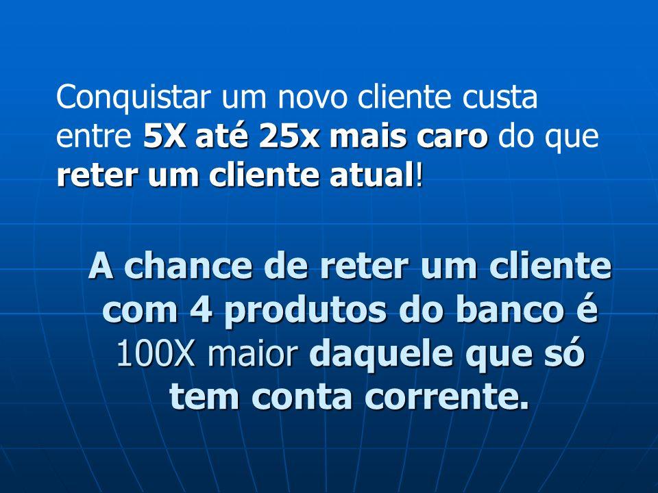 Conquistar um novo cliente custa entre 5X até 25x mais caro do que reter um cliente atual!