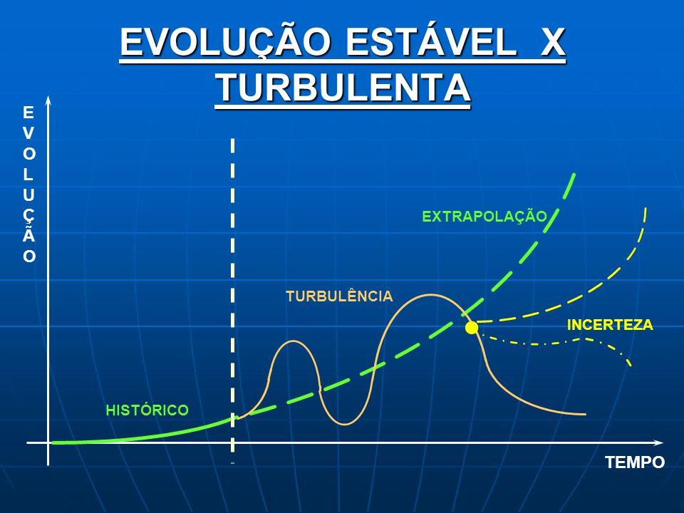 EVOLUÇÃO ESTÁVEL X TURBULENTA