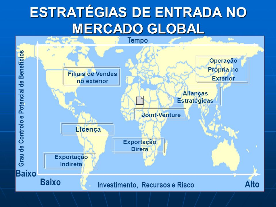 ESTRATÉGIAS DE ENTRADA NO MERCADO GLOBAL