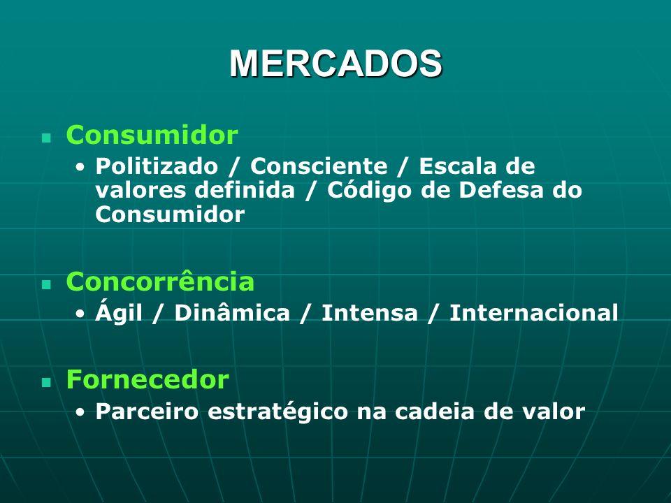 MERCADOS Consumidor Concorrência Fornecedor