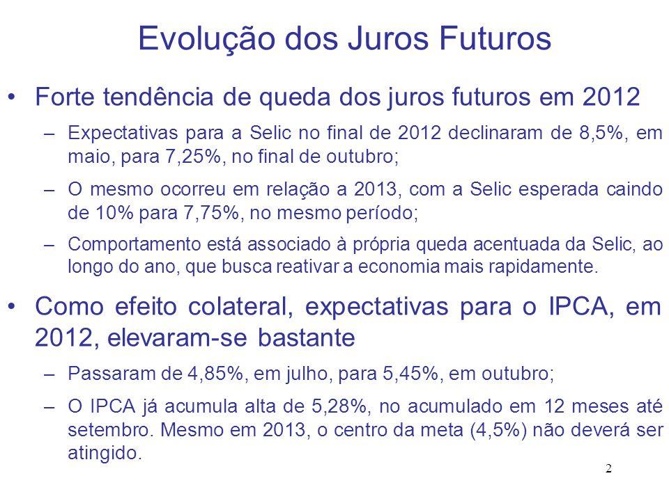 Evolução dos Juros Futuros