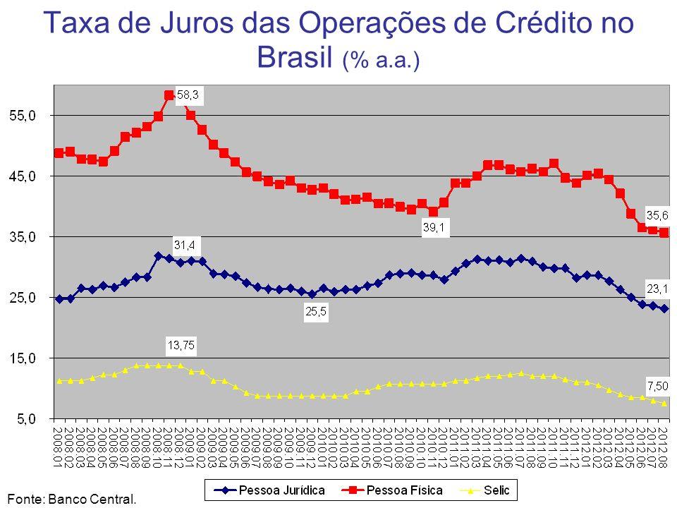 Taxa de Juros das Operações de Crédito no Brasil (% a.a.)