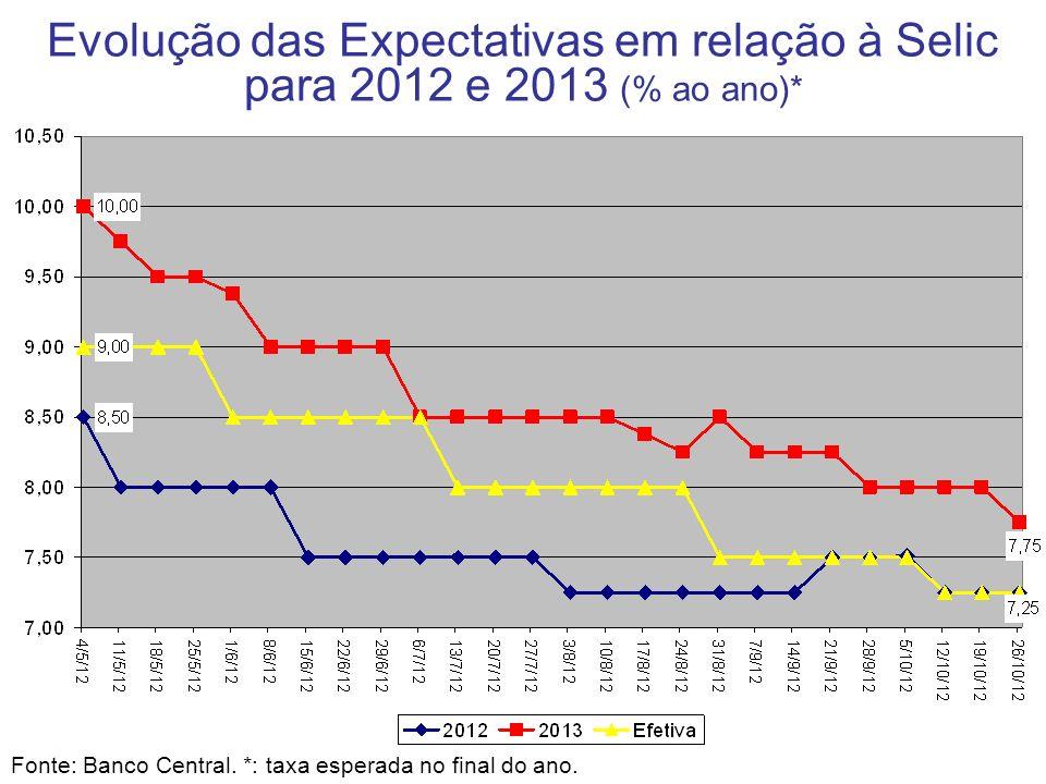 Evolução das Expectativas em relação à Selic para 2012 e 2013 (% ao ano)*