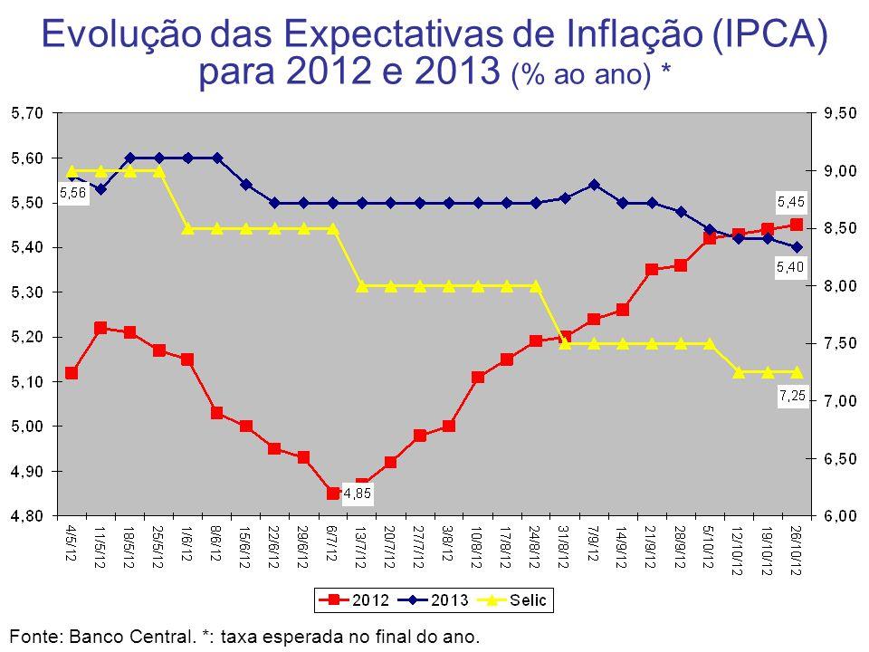 Evolução das Expectativas de Inflação (IPCA) para 2012 e 2013 (% ao ano) *