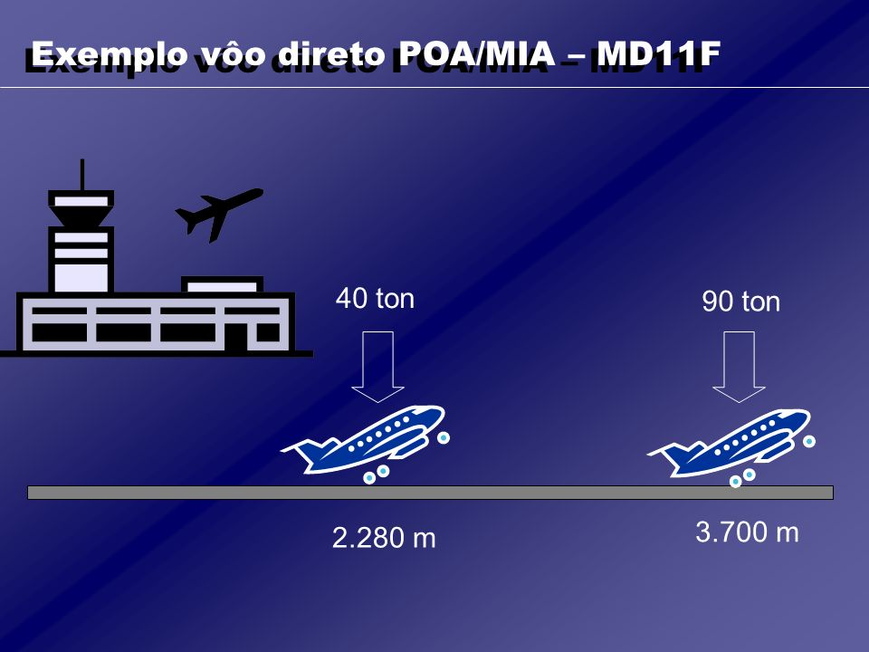 Exemplo vôo direto POA/MIA – MD11F