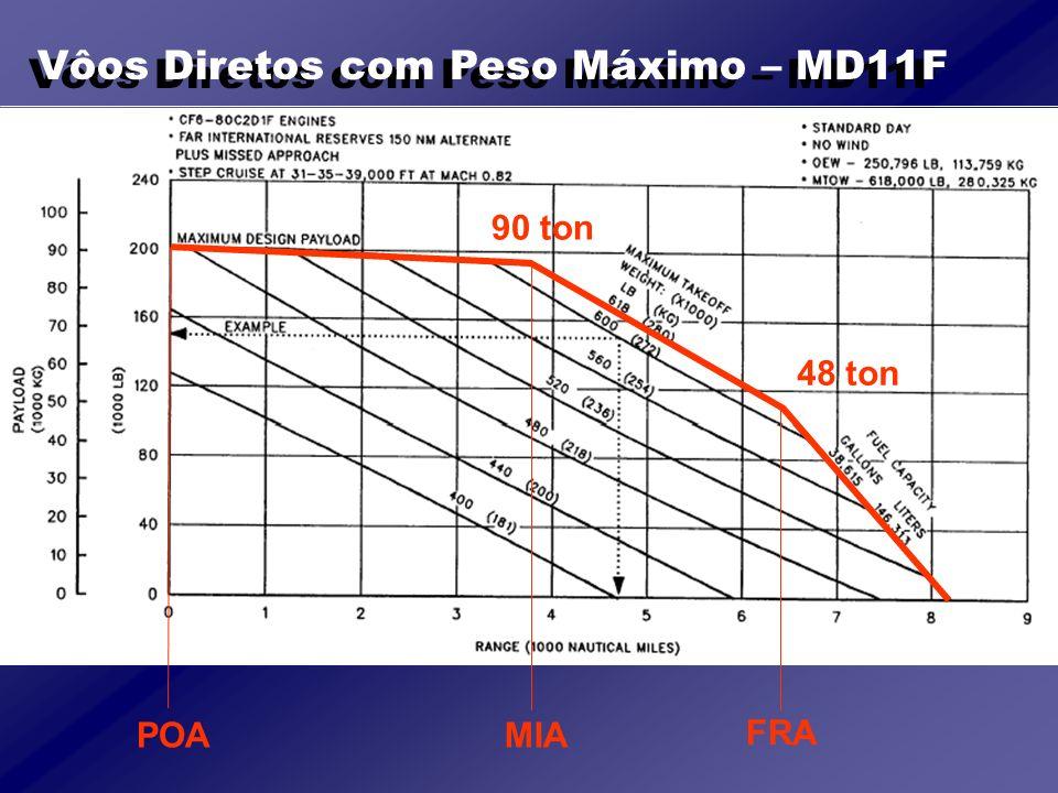 Vôos Diretos com Peso Máximo – MD11F
