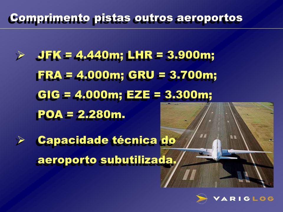 Comprimento pistas outros aeroportos