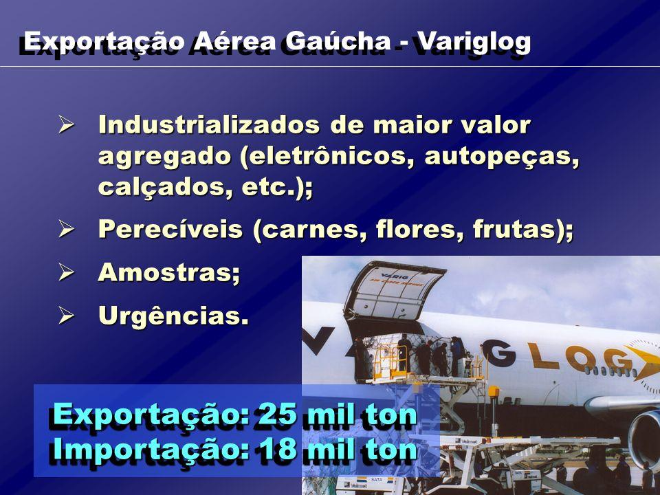 Exportação: 25 mil ton Importação: 18 mil ton