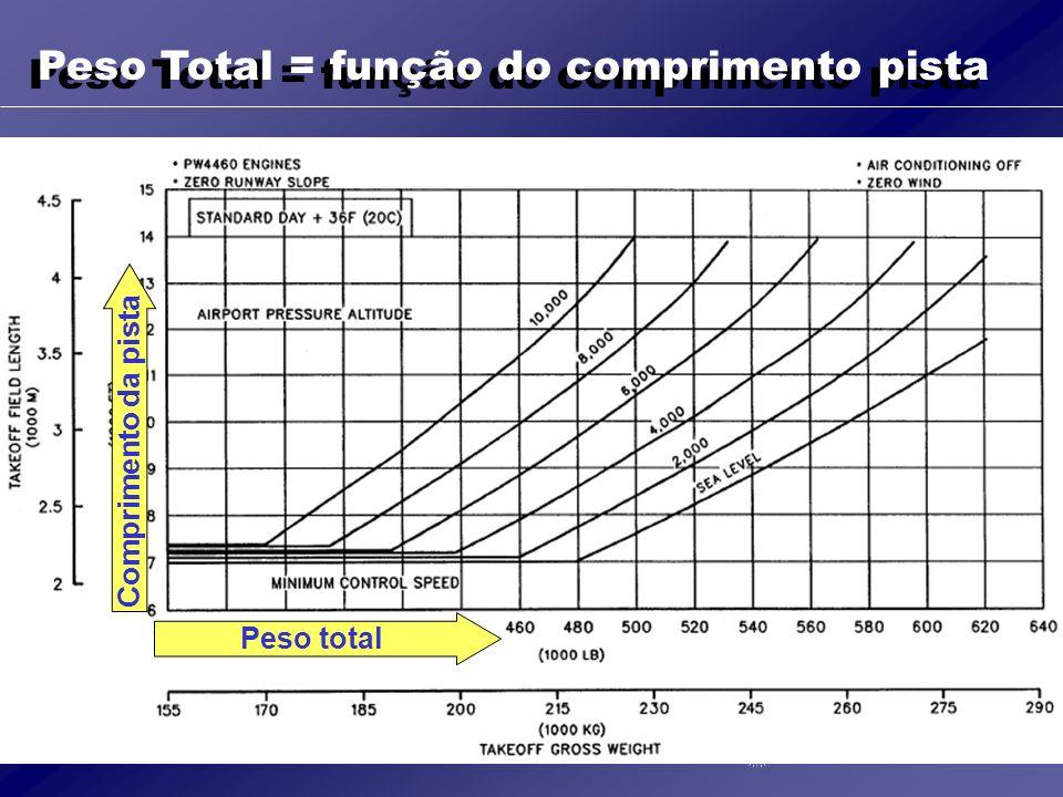 Peso Total = função do comprimento pista
