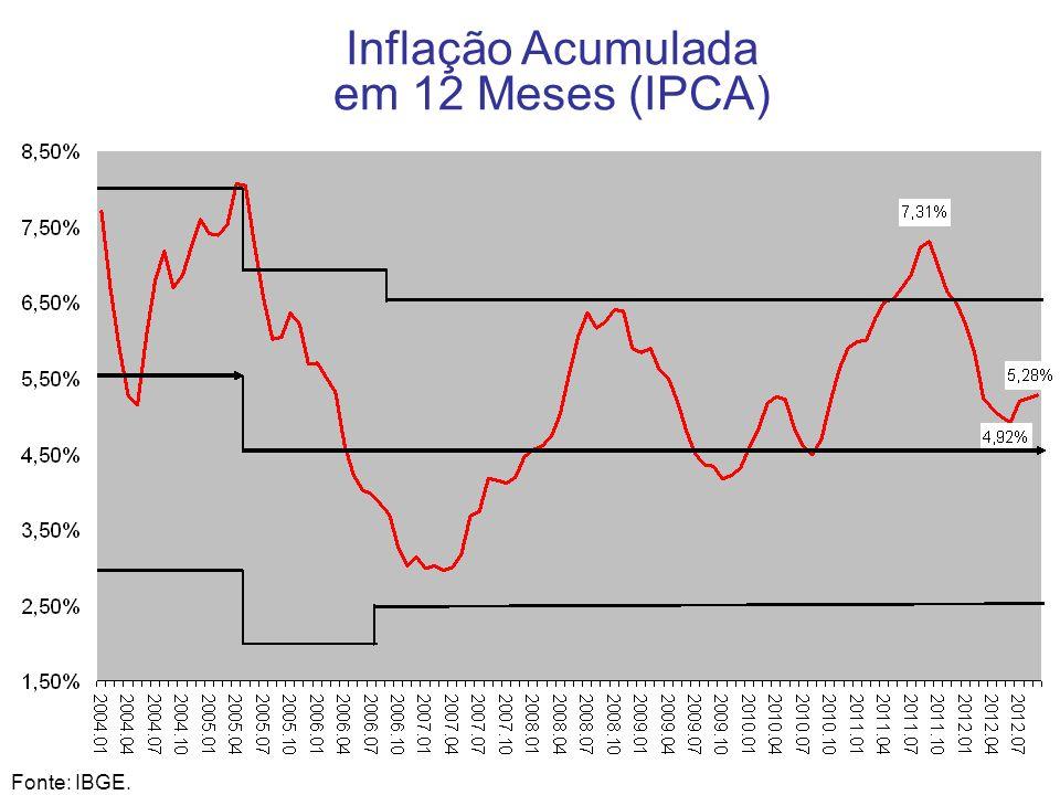 Inflação Acumulada em 12 Meses (IPCA) 13 Fonte: IBGE.