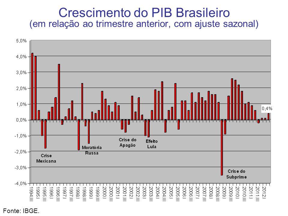 Crescimento do PIB Brasileiro (em relação ao trimestre anterior, com ajuste sazonal)