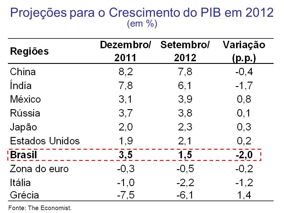 Projeções para o Crescimento do PIB em 2012 (em %)