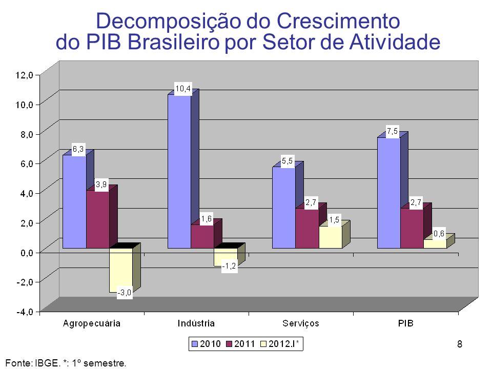 Decomposição do Crescimento do PIB Brasileiro por Setor de Atividade