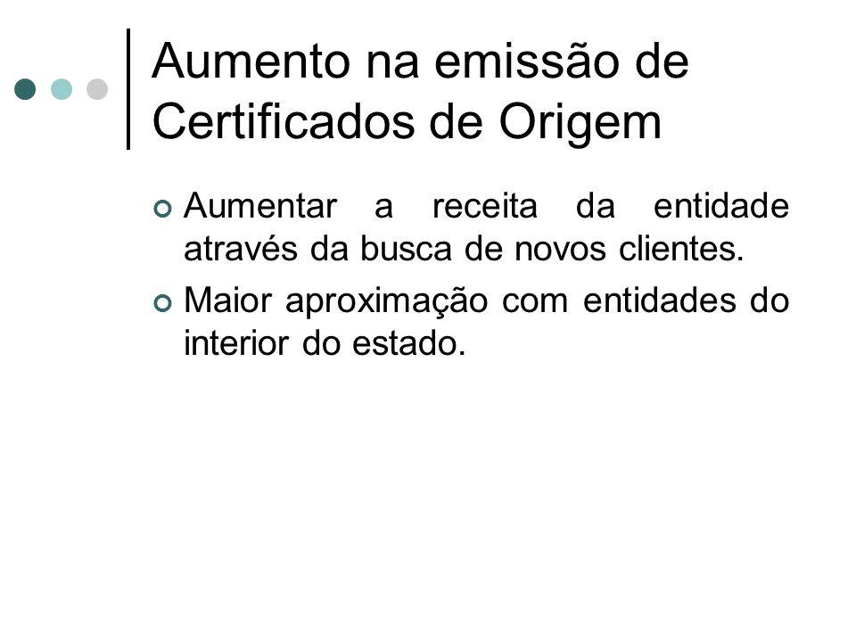 Aumento na emissão de Certificados de Origem