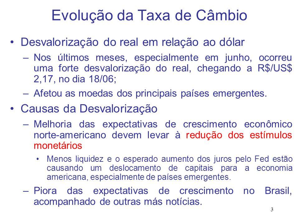 Evolução da Taxa de Câmbio