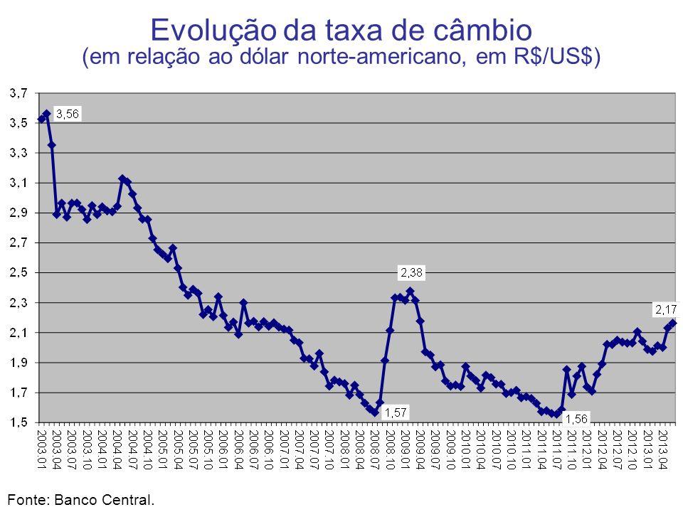 Evolução da taxa de câmbio (em relação ao dólar norte-americano, em R$/US$)