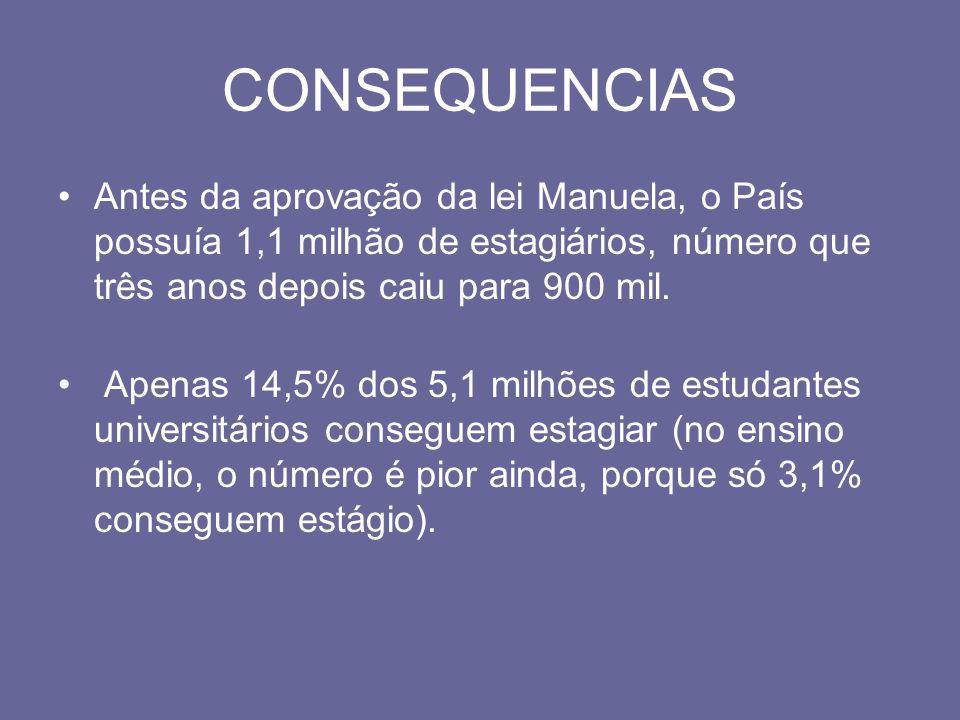 CONSEQUENCIASAntes da aprovação da lei Manuela, o País possuía 1,1 milhão de estagiários, número que três anos depois caiu para 900 mil.