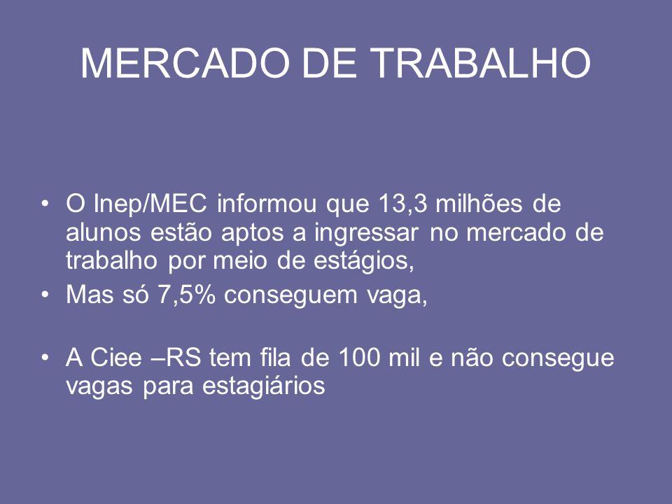 MERCADO DE TRABALHO O Inep/MEC informou que 13,3 milhões de alunos estão aptos a ingressar no mercado de trabalho por meio de estágios,