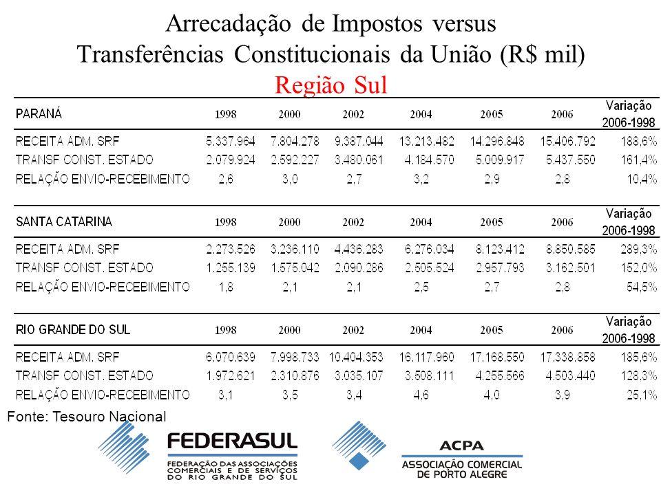 Arrecadação de Impostos versus Transferências Constitucionais da União (R$ mil) Região Sul