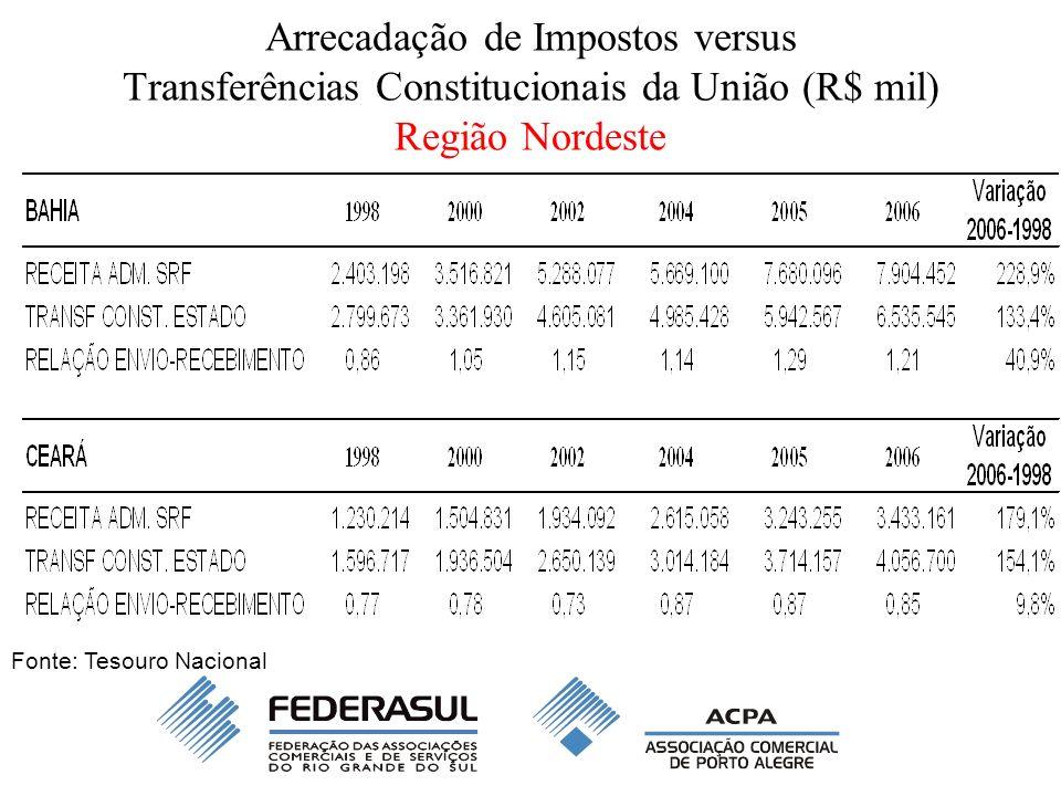 Arrecadação de Impostos versus Transferências Constitucionais da União (R$ mil) Região Nordeste