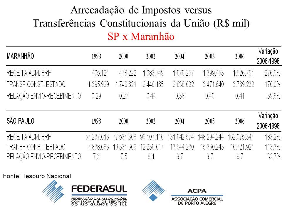 Arrecadação de Impostos versus Transferências Constitucionais da União (R$ mil) SP x Maranhão