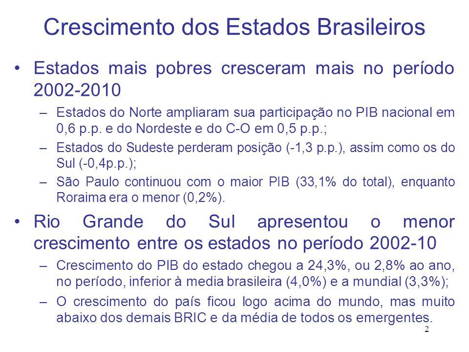 Crescimento dos Estados Brasileiros