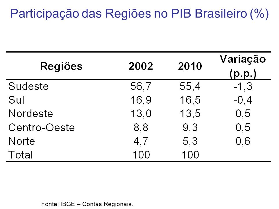 Participação das Regiões no PIB Brasileiro (%)