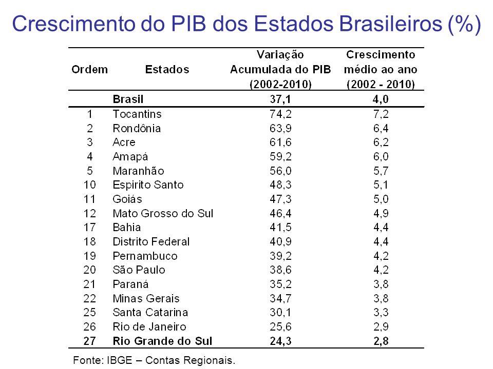 Crescimento do PIB dos Estados Brasileiros (%)