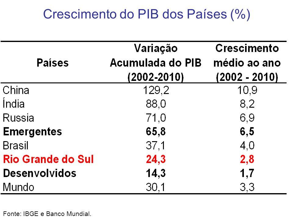 Crescimento do PIB dos Países (%)