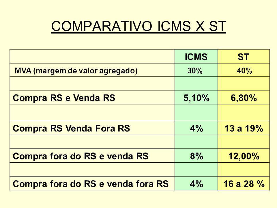 COMPARATIVO ICMS X ST ICMS ST Compra RS e Venda RS 5,10% 6,80%