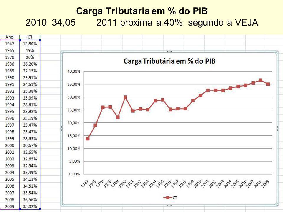Carga Tributaria em % do PIB 2010 34,05 2011 próxima a 40% segundo a VEJA