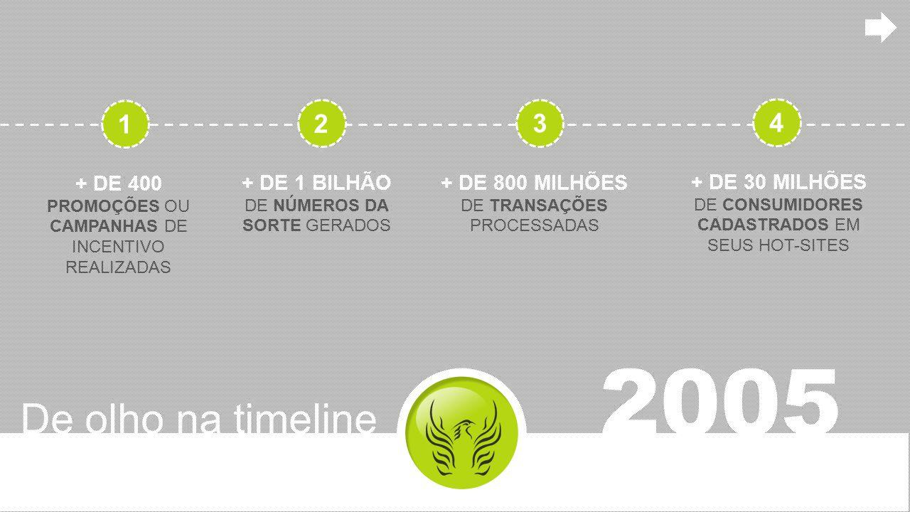 1 2. 3. 4. + DE 400 PROMOÇÕES OU CAMPANHAS DE INCENTIVO REALIZADAS. + DE 1 BILHÃO DE NÚMEROS DA SORTE GERADOS.