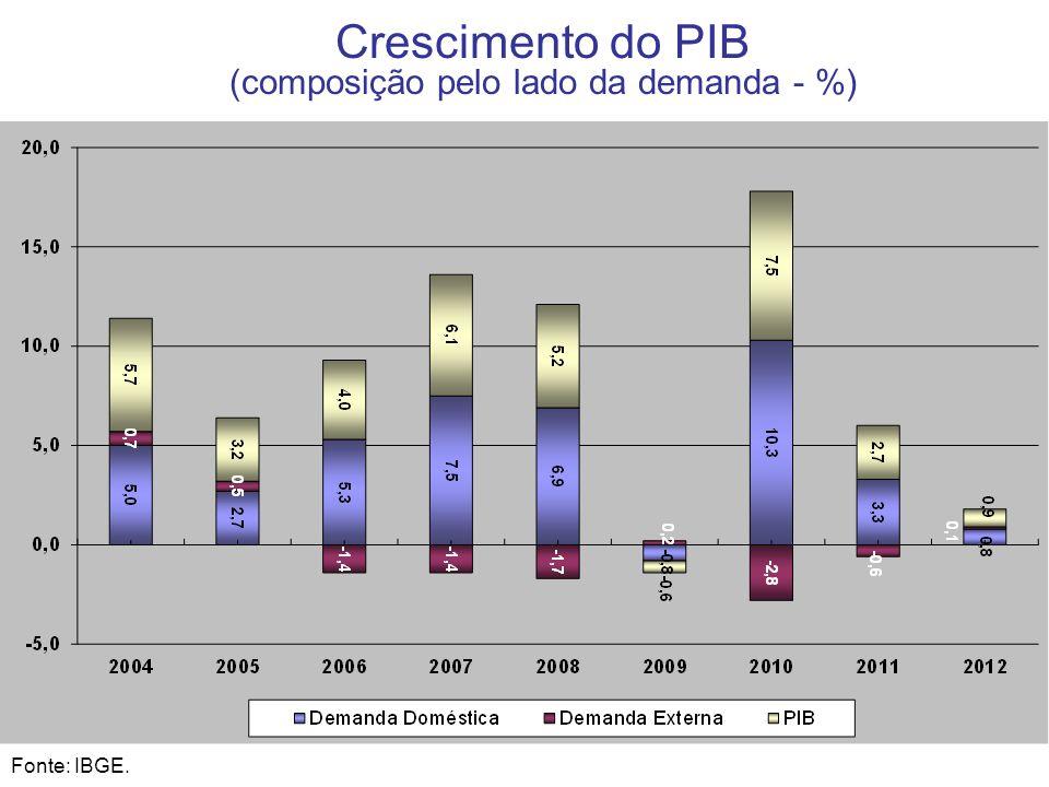 (composição pelo lado da demanda - %)