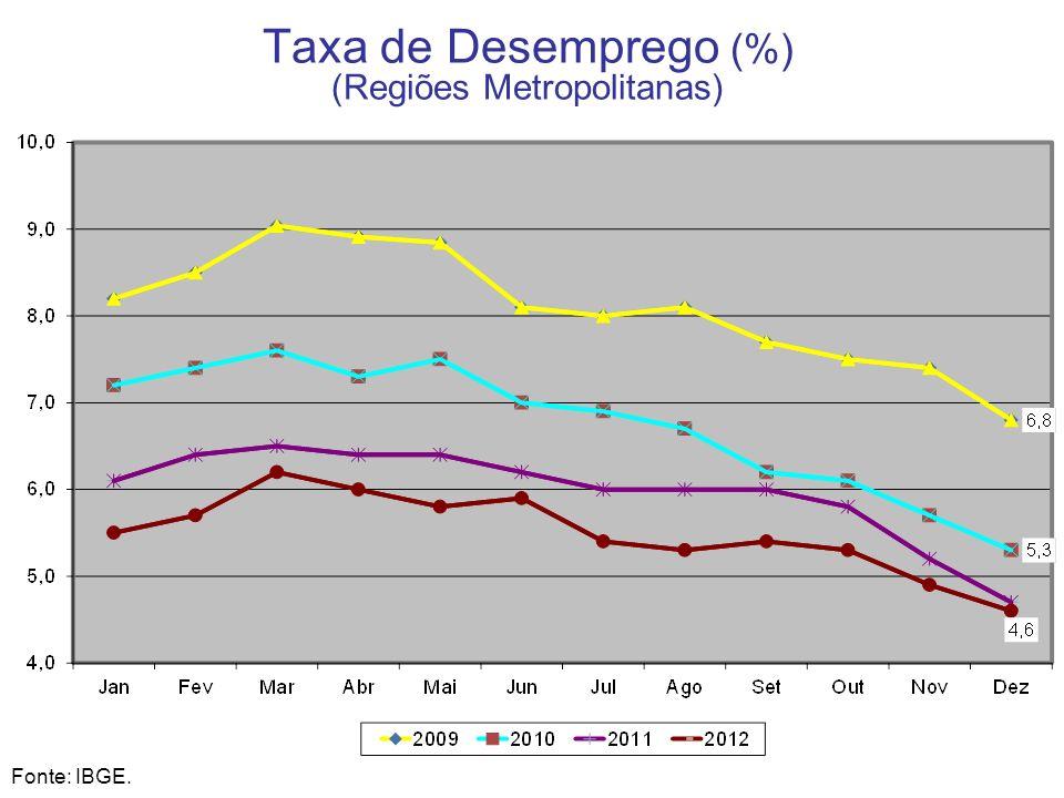 Taxa de Desemprego (%) (Regiões Metropolitanas)