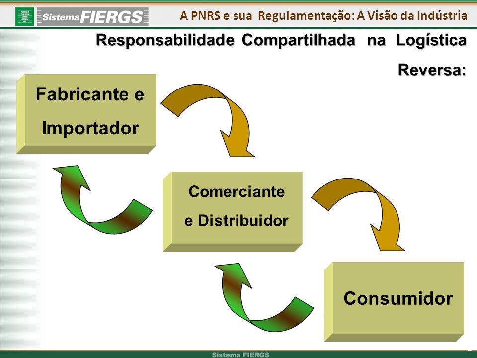 Fabricante e Importador Consumidor