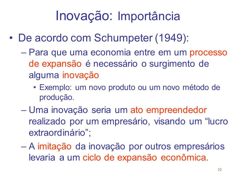 Inovação: Importância